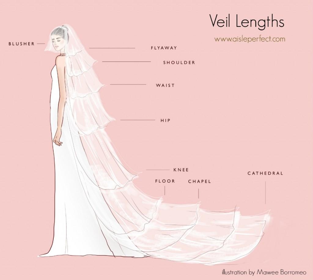 Veil Lengths Tutorial by Aisle Perfect Wedding blog