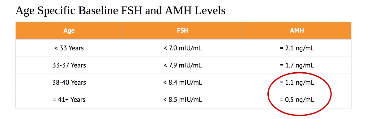 Clomid for low amh levels